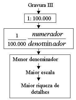 Procedimento para saber quantas vezes o tamanho real foi reduzido no mapa  através de uma escala gráfica - basta transformar para uma escala numérica. 165414d812