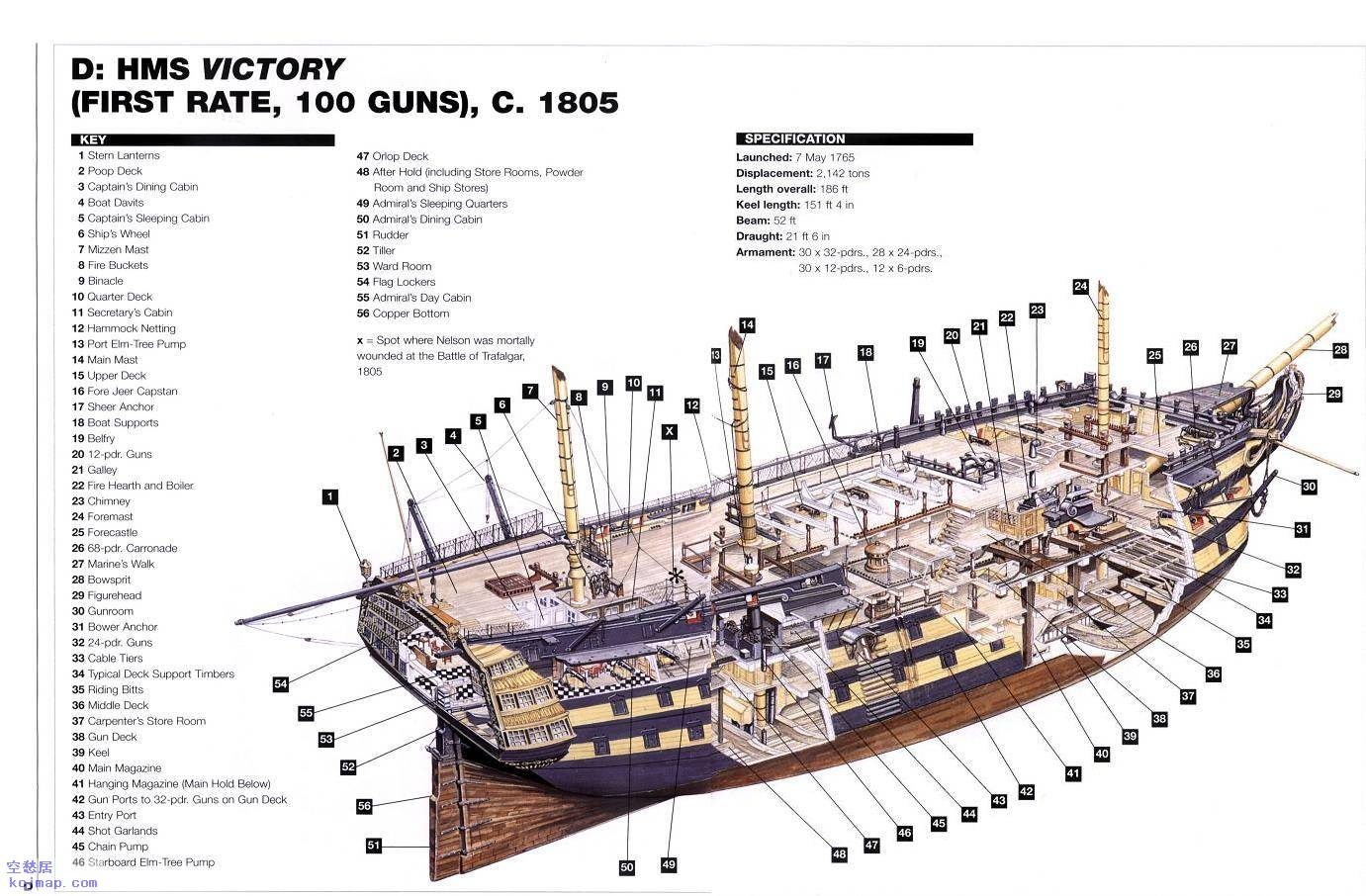 Here's a cutaway of HMS Victory ...