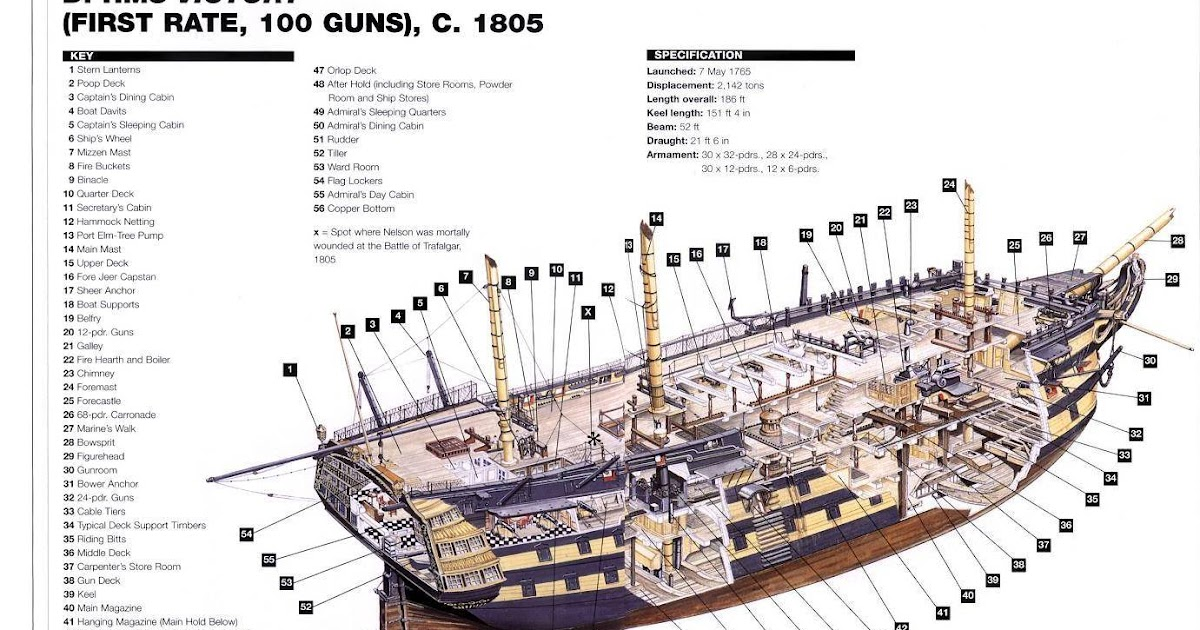 navy ship: plans of hms victory