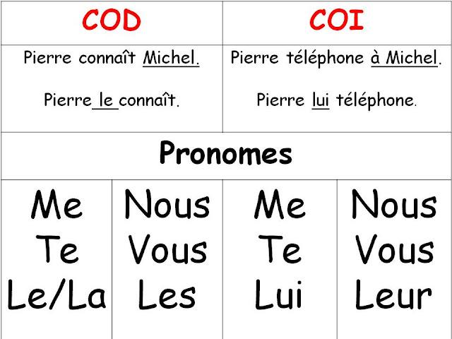 COD i COI - teoria 2 - Francuski przy kawie