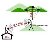 Como fazer uma Antena Wireless