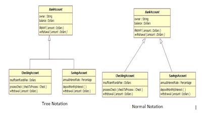 UML basics: The class diagram: UML basics: The class diagram