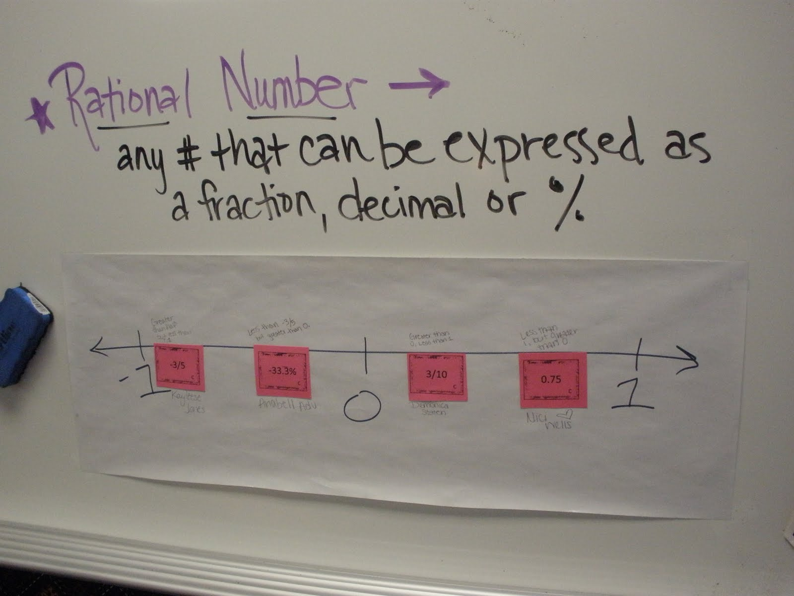 Math Rational Number Line Activity