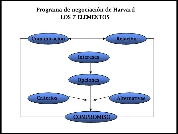 Modelo De Negociación Harvard Fisher