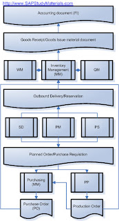SAP Supply Chain Management (SCM): SAP MM Integration with SD-PM-PS