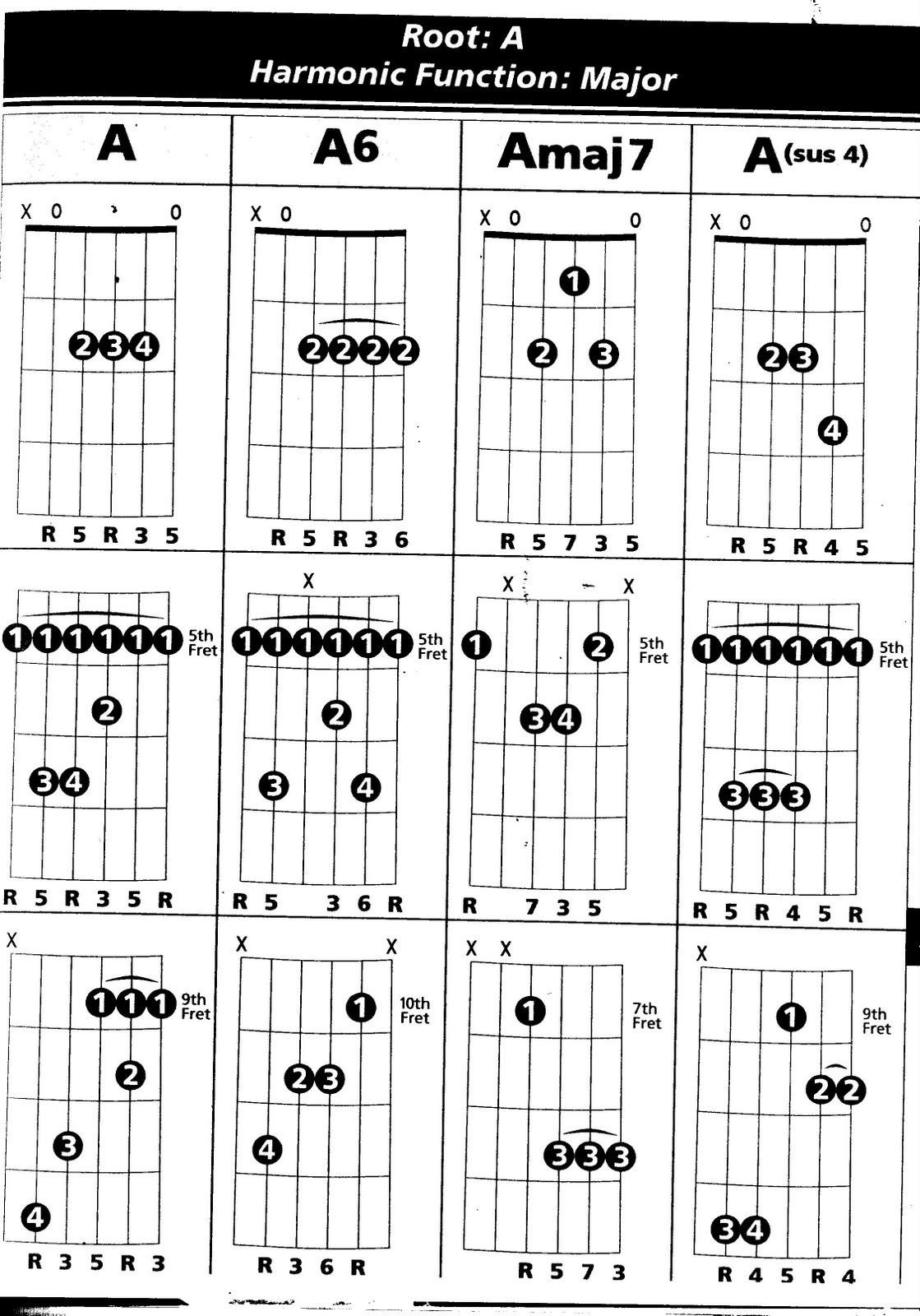 guitarra net  clases de guitarra a domicilio