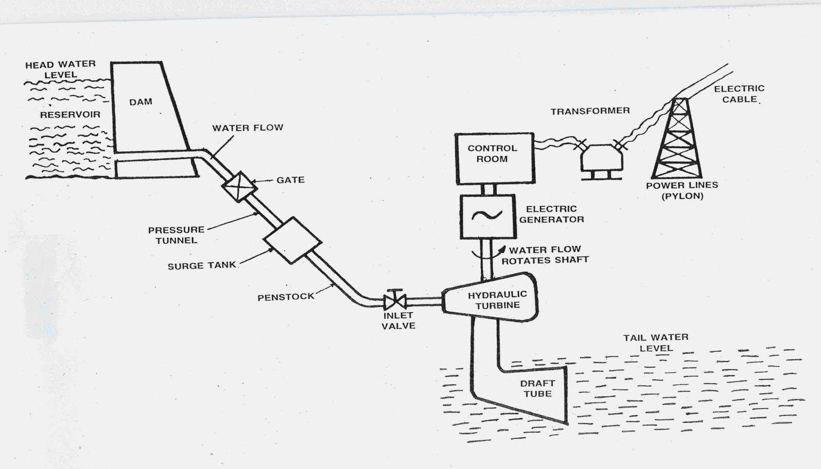 hight resolution of diesel power plant layout and working