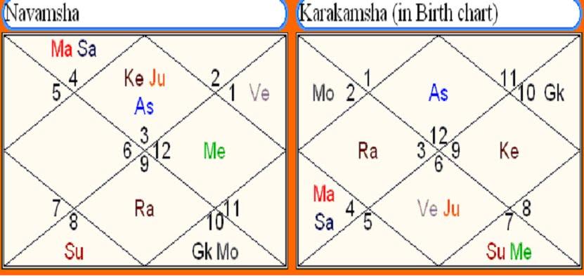 Astrology   Vedic Science~: Ishta Devata