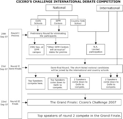 Cicero's Challenge Internatinal Debate competition