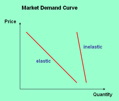demand and supply in the cigarette industry economics essay Price elasticity  by peter m kerr  if the cigarette tax is raised,  the categories for elasticity introduced in table 1 for demand work just as well for supply.
