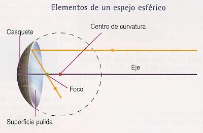 c735862acd El centro de curvatura (O) es el centro de la esfera a la que pertenece el  casquete. Cualquier rayo que pase por este punto se reflejará sin cambiar  de ...