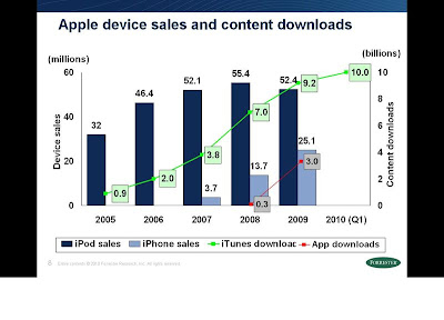 IP Carrier: What Does iTunes and App Store Behavior Indicate?