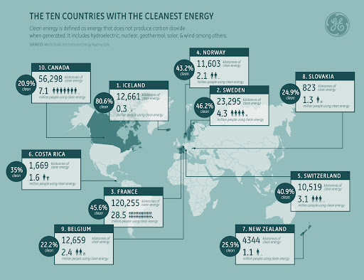 The Ten Countries With The Cleanest Energy