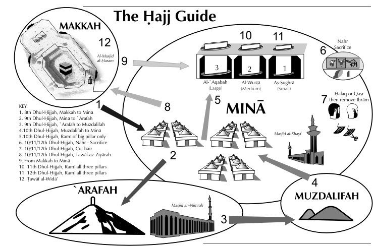 Hajj Flow Chart ~ Islam Is The Road of Paradise