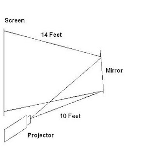My Commentary and Technical help: Rear Projection Setup