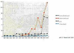 Grafik Penyebab Penularan HIV/AIDS 1987-2001