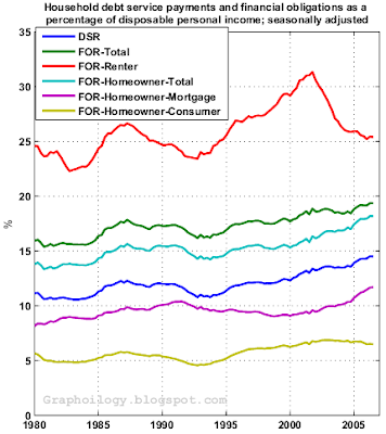 Household debt service payments and financial obligations