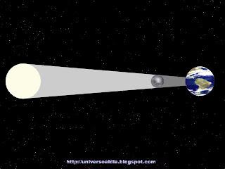 Eclipse de Luna, ilustración