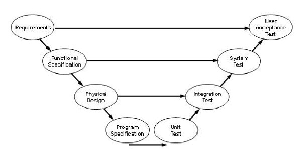 Software Engineering The V model to W model