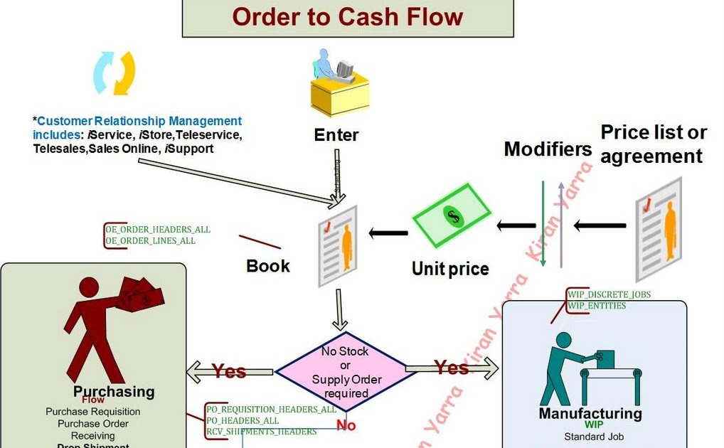 Kiran Yarra Order to Cash Flow - Oracle Apps