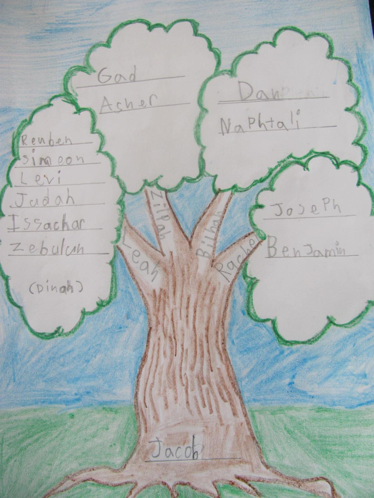 teaching tree diagram 2002 ford explorer engine shema parasha vayishlach torah notebook