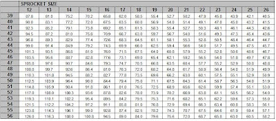 The standard imperial gear chart also about gearing rpm cycle coaching rh rpmcyclecoachingspot