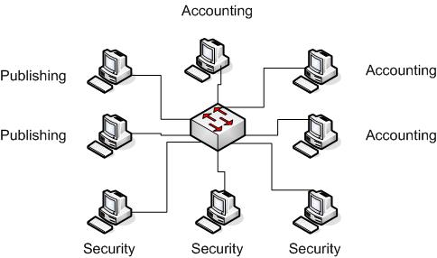 Network Lessons: VLAN