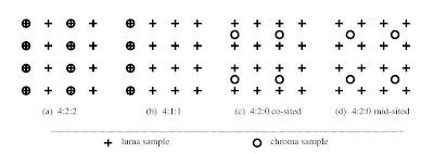 Chroma Subsampling 420 | RM.