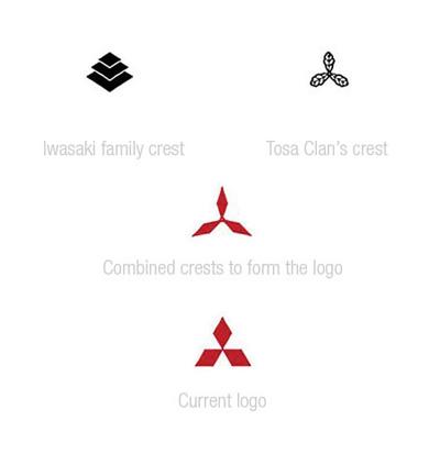 Mitsubishi logo design