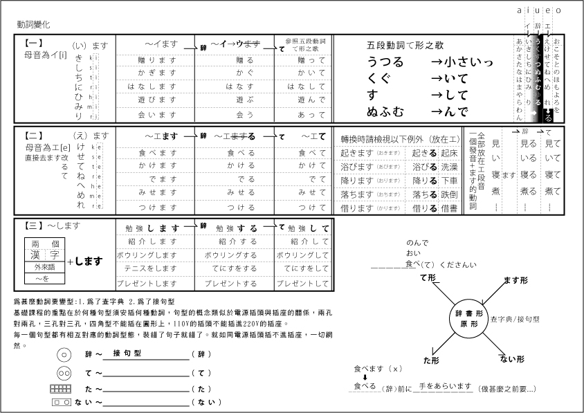 JOE'S TALKING: 日語動詞的原形與て形變化