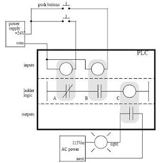 Working Principles Of Plc Ladder Diagram Tutorial