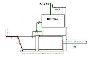 The Incredible Hull: Fuel system piping.....