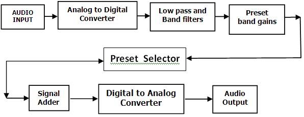 MATLAB Simulink Model of Music Equalizer using DSK 6713