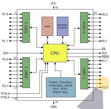 block diagram 8051 microcontroller description 8 bit microcontroller block diagram microcontroller at89s52 description - telecommunication and electronics projects
