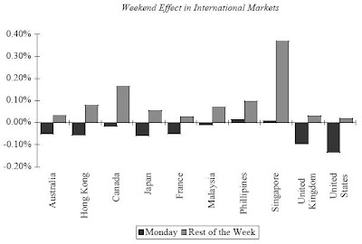 The weekend effect in stock prices and stock returns
