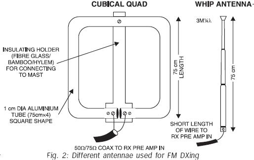 Amateur Radio QRP Projects: MOSFET-BASED PREAMPLIFIER FOR FM