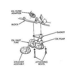 Automobile: Car Oil Pump