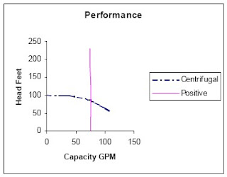 Positive Displacement vs  Centrifugal Pumps - How to Select