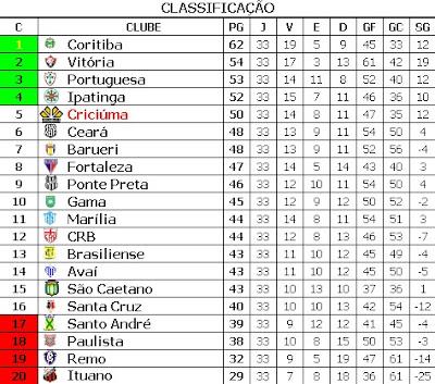 Blog Do Cechinel Criciuma Classificacao Da Serie B