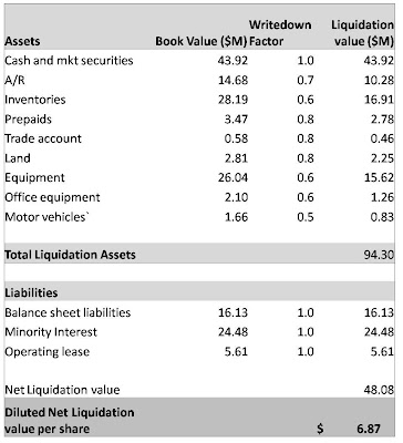 Stock options effect on balance sheet