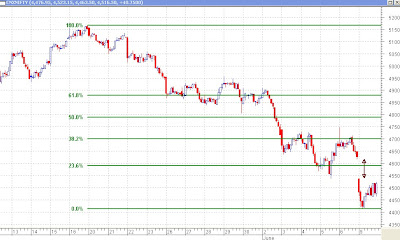 Nifty 30 minutes - Fibonacci Retracements and Gap