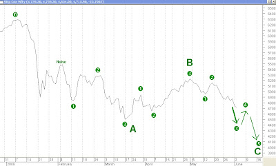 Elliott Wave Count - More Likely Scenario