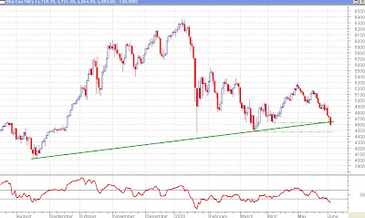 Nifty Daily Chart - Support Broken