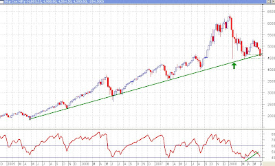 Nifty Weekly Chart - 3 year Trendline