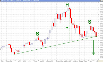 Nifty Weekly Chart - Head and Shoulders?