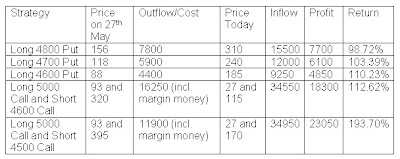 Nifty Options Strategies Profits