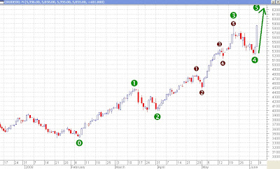 Crude Oil in MCX - Elliott Wave Counts