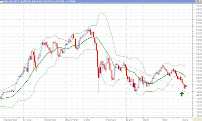 Nifty Daily Chart - Bollinger Bands