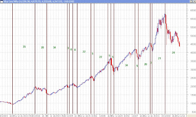 Nifty Weekly Chart - Fibonacci Time Zones