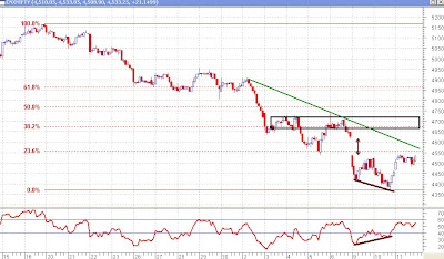 Nifty 30 minutes Chart - Fibonacci Retracements and RSI